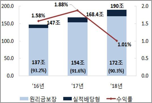 최근 3년간 적립금·수익률