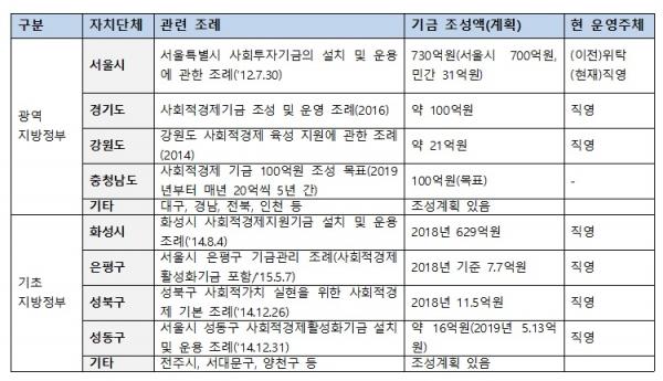 광역, 기초 지방정부 지역기금 운영 현황